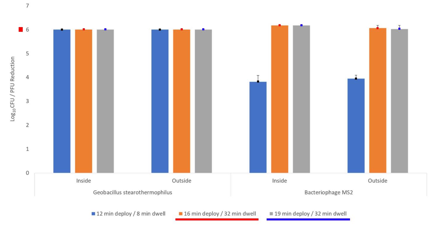 Raju - Altapure Room Treatment Data